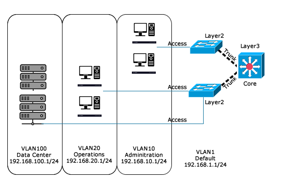 Vlan Switch Cisco